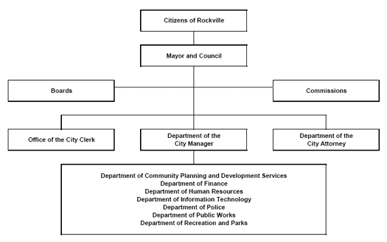 City of Rockville Organizational Chart