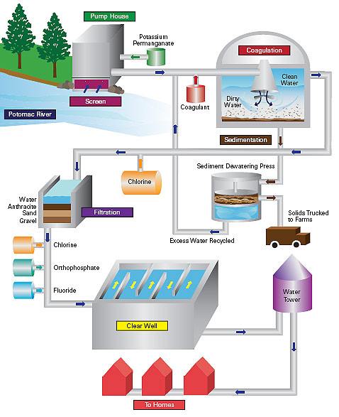 Drinking water treatment diagram.