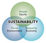 Sustainability-People, Equity, Planet, Environment, Prosperity, Economy