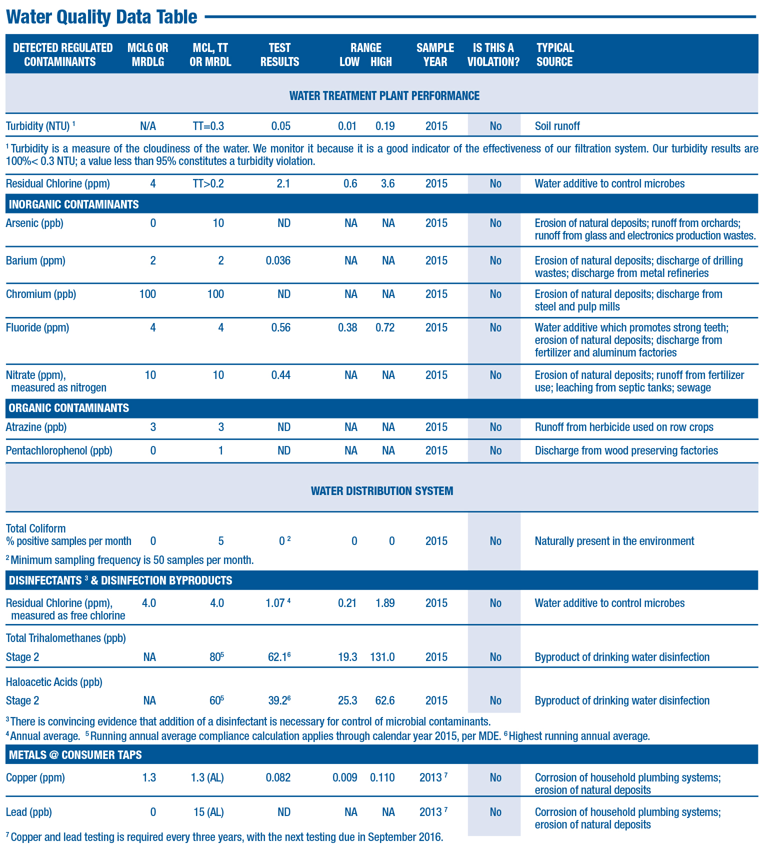 Water quality data table 2016